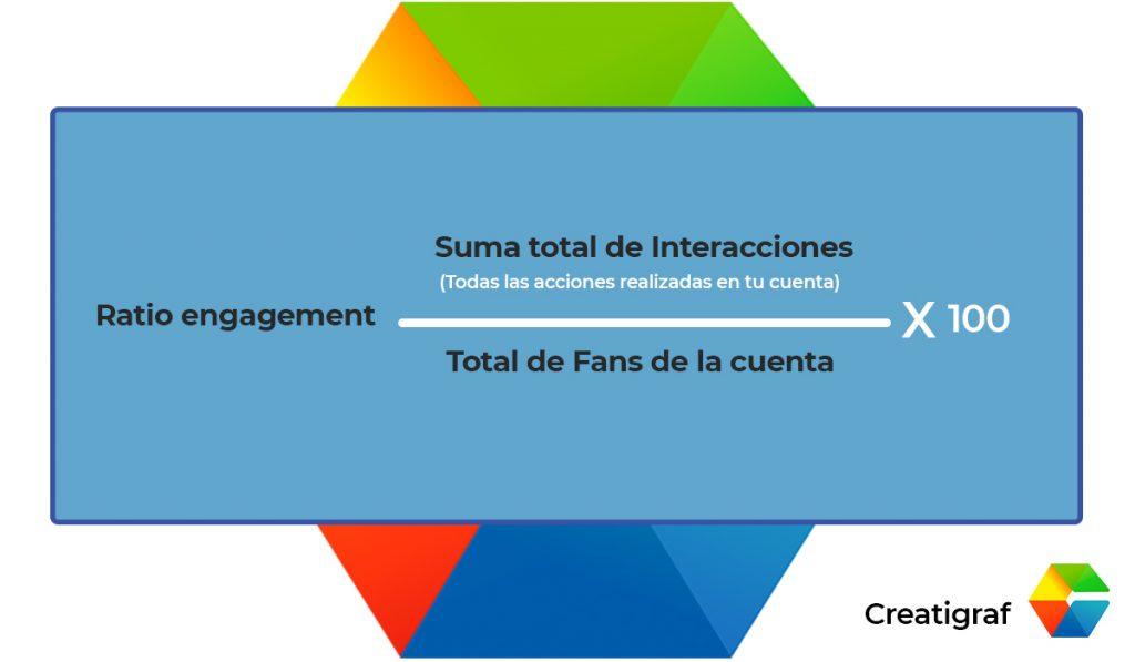 ratio de engagement en Isntagram - creatigraf